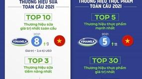 Vinamilk là đại diện Đông Nam Á duy nhất góp mặt trong 4 bảng xếp hạng toàn cầu