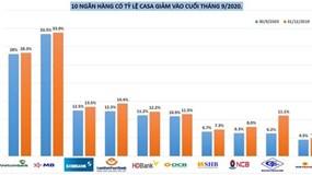 CASA, MB, vietcombank, vay vốn ngân hàng, tỷ lệ vốn rẻ