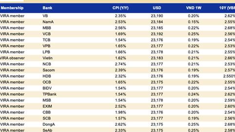 Dự báo thị trường tiền tệ trước mùa cao điểm
