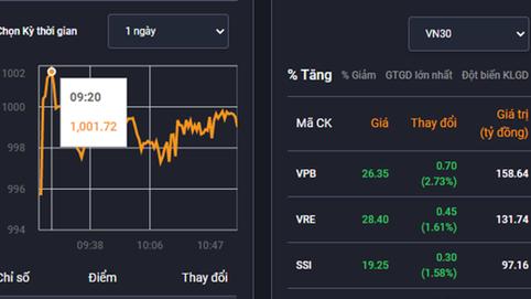 Vn-Index chính thức vượt ngưỡng 1.000 điểm