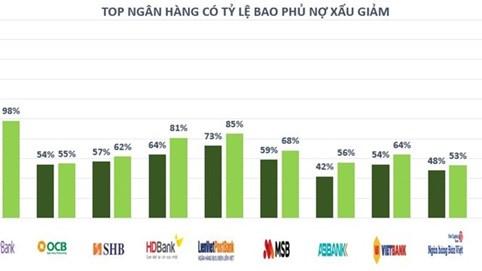Nhiều ngân hàng có tỷ lệ bao phủ nợ xấu thấp bất ngờ: Mừng hay lo?