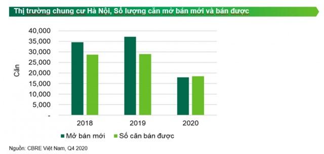 CBRE: Giá bán chung cư trung bình dự kiến sẽ tăng 4 - 6% theo năm trong năm 2021 - Ảnh 1