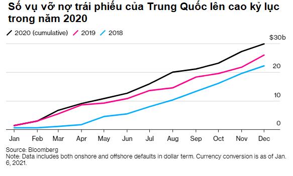 Bloomberg: Trung Quốc sẽ tiếp tục vỡ nợ kỷ lục trong năm 2021 - Ảnh 2