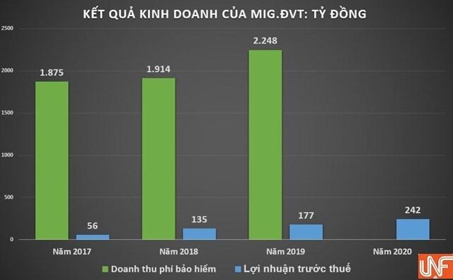 Kết quả kinh doanh của MIG qua các năm.
