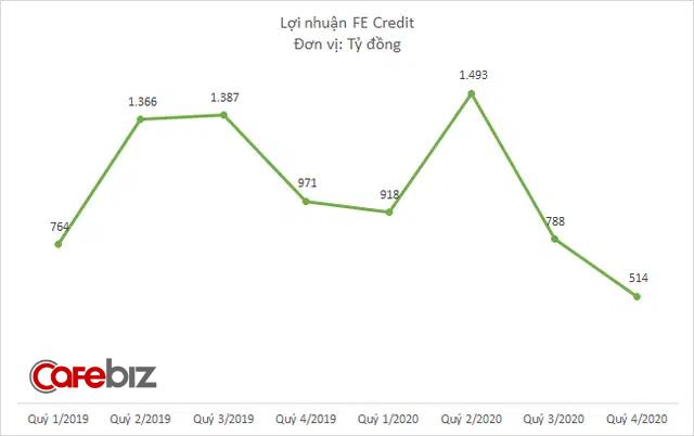 Lợi nhuận FE Credit giảm 17% năm 2020, nợ xấu tăng lên 6,6% - Ảnh 2