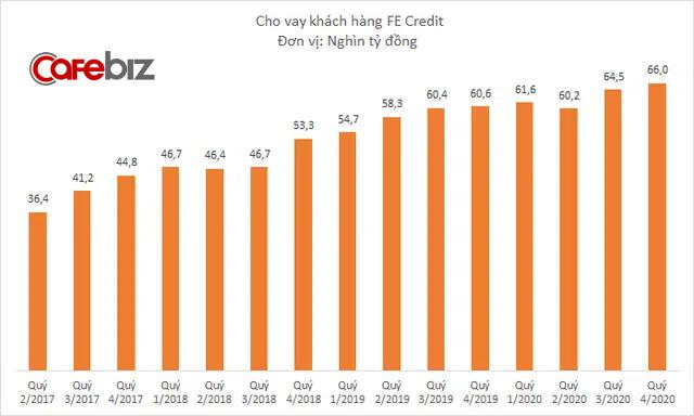 Lợi nhuận FE Credit giảm 17% năm 2020, nợ xấu tăng lên 6,6% - Ảnh 1