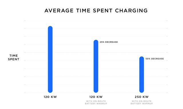 Bắt tay đầu tư trạm sạc xe điện trên khắp cả nước, VinFast có thể học được gì từ Tesla? - Ảnh 4