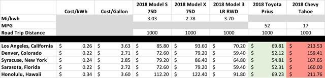 Chi phí sử dụng sạc điện tại cây sạc của Tesla (USD/ KWh) so với chi phí sử dụng xăng dầu (USD/ Gallon) (Ảnh: CleanTechnica)