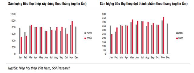 Ngành thép Việt Nam tăng trưởng hơn 100% trong năm 2020 nhờ những yếu tố nào? - Ảnh 2