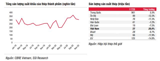 Ngành thép Việt Nam tăng trưởng hơn 100% trong năm 2020 nhờ những yếu tố nào? - Ảnh 3
