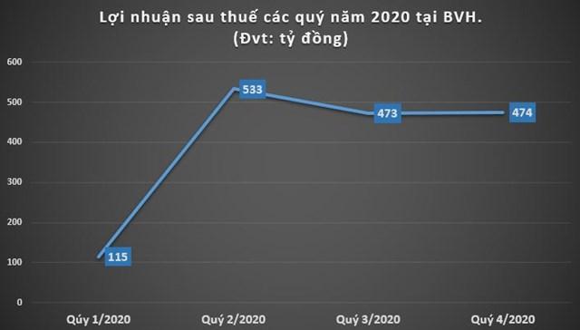 Năm 2020: Nợ phải trả tại BVH gấp 6 lần vốn chủ sở hữu - Ảnh 2