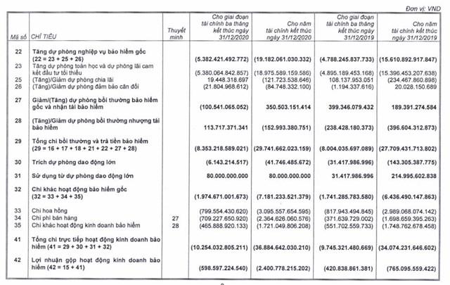 Năm 2020: Nợ phải trả tại BVH gấp 6 lần vốn chủ sở hữu - Ảnh 1