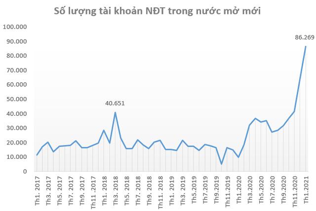 Việt Nam nằm trong top 10 thị trường chứng khoán tăng mạnh nhất thế giới trong 2 tháng đầu năm - Ảnh 3