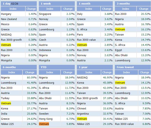 Việt Nam nằm trong top 10 thị trường chứng khoán tăng mạnh nhất thế giới trong 2 tháng đầu năm - Ảnh 2