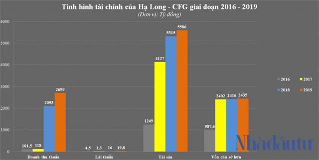 'Mạnh' như Phương Đông - chủ dự án lấn biển 16.000m2 ở Vân Đồn - Ảnh 3