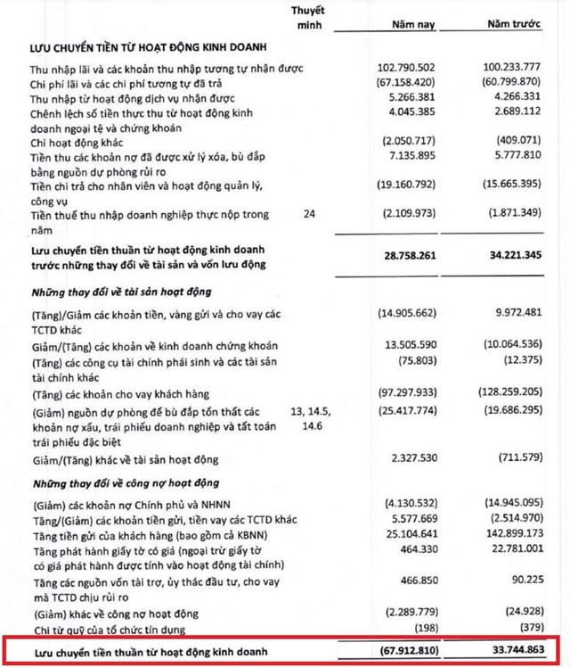 Lợi nhuận 'khủng' nhưng dòng tiền tại BIDV, Techcombank hao hụt hàng chục nghìn tỷ đồng - Ảnh 1