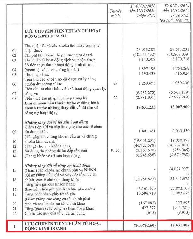 Lợi nhuận 'khủng' nhưng dòng tiền tại BIDV, Techcombank hao hụt hàng chục nghìn tỷ đồng - Ảnh 2