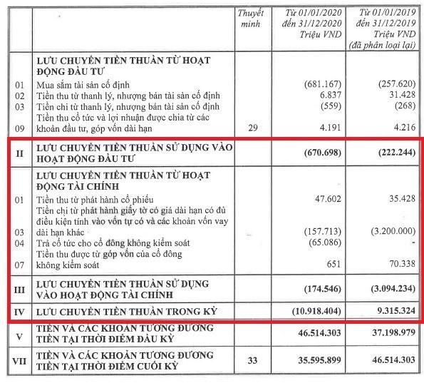 Năm 2020, tổng lưu chuyển tiền thuần trong kỳ tại Techcombank bị âm hơn 10.918 tỷ đồng (Nguồn: BCTC hợp nhất quý 4/2020 tại Techcombank)