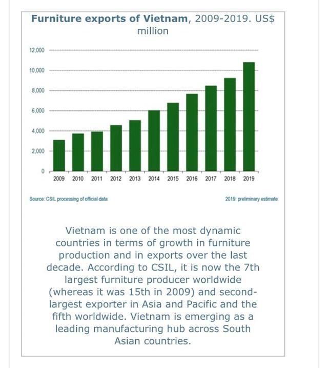 Bất chấp Covid-19, Việt Nam đứng thứ hai thế giới về lĩnh vực này - Ảnh 2
