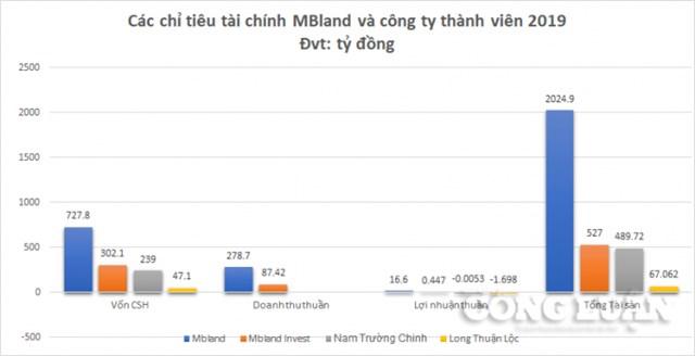 MBLand: Lợi nhuận khiêm tốn sau hai năm 'đổi chủ' cùng hệ sinh thái của doanh nhân Nguyễn Gia Long - Ảnh 1