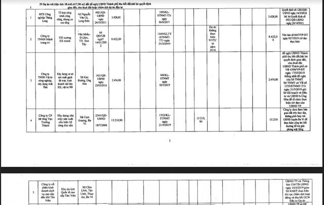 Danh sách các dự án bị kiến nghị thu hồi theo văn bản số 75 – BC/UBND được UBND TP Hà Nội ban hành ngày 17/3/2021.