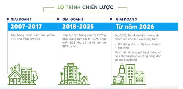 Novaland 'đặt cược' vào dự án 5 tỷ USD tại Phan Thiết, muốn tham gia BĐS khu công nghiệp, phát triển hạ tầng giao thông và xây dựng - Ảnh 2