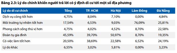 Tỷ lệ người muốn di cư đến TP. HCM cao gấp đôi đến Hà Nội - Ảnh 2