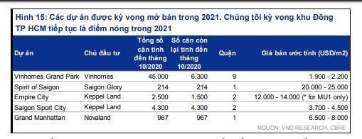 Dự báo,Spirit of Saigon sẽ là dự án căn hộ có giá bán đắt đỏ bậc nhất thị trường BĐS .