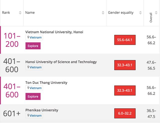 Bốn trường đại học Việt Nam lọt bảng xếp hạng đại học danh tiếng thế giới - Ảnh 3