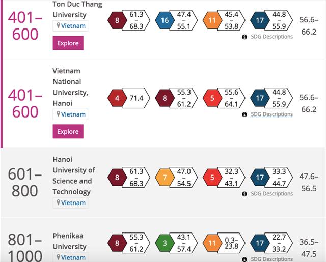 Bốn trường đại học Việt Nam lọt bảng xếp hạng đại học danh tiếng thế giới - Ảnh 2