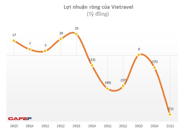 Lỗ của Vietravel tăng vọt lên 72 tỷ đồng trong quý đầu hãng hàng không đi vào vận hành - Ảnh 2