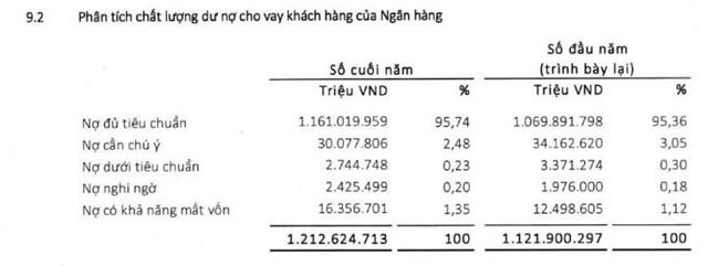 Nợ xấu tại Agribank. (Nguồn: BCTC hợp nhất năm 2020).