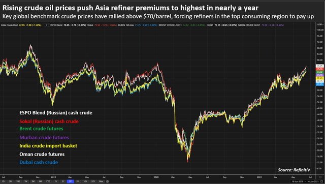 Giá dầu thô Châu Á tăng mạnh do nguồn cung thắt chặt - Ảnh 2