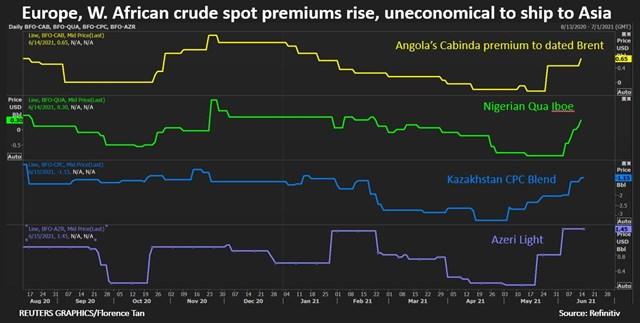 Giá dầu thô Châu Á tăng mạnh do nguồn cung thắt chặt - Ảnh 4