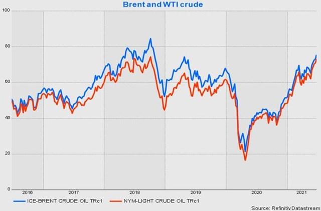 Giá dầu dự báo sẽ tiếp tục tăng mạnh - Ảnh 2