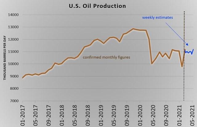 Giá dầu dự báo sẽ tiếp tục tăng mạnh - Ảnh 4