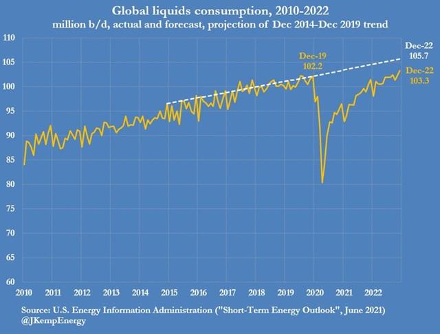 Giá dầu dự báo sẽ tiếp tục tăng mạnh - Ảnh 6