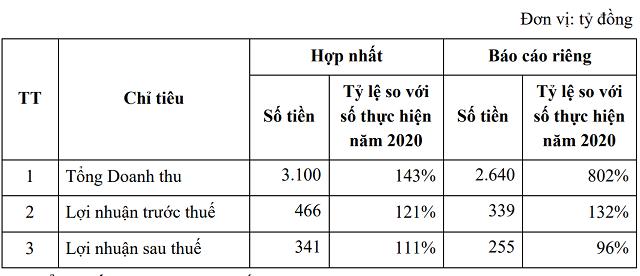 Kế hoạch kinh doanh của Văn Phú – Invest năm 2021. Nguồn: VPI