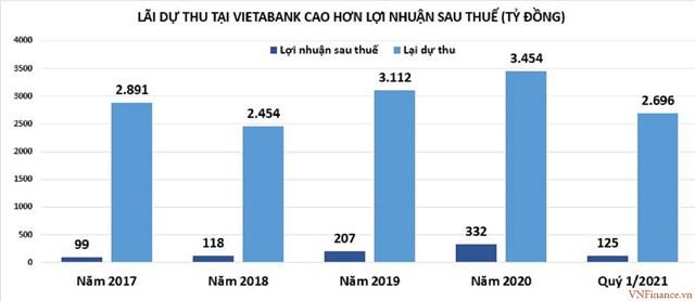 Chuẩn bị lên sàn, VietABank vẫn bí ẩn về nợ xấu? - Ảnh 2