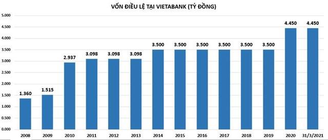 Chuẩn bị lên sàn, VietABank vẫn bí ẩn về nợ xấu? - Ảnh 1