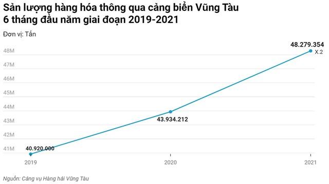 Hãng vận tải container lớn nhất thế giới dự kiến khai trương tuyến đường biển qua Việt Nam vào tháng 8/2021 - Ảnh 2