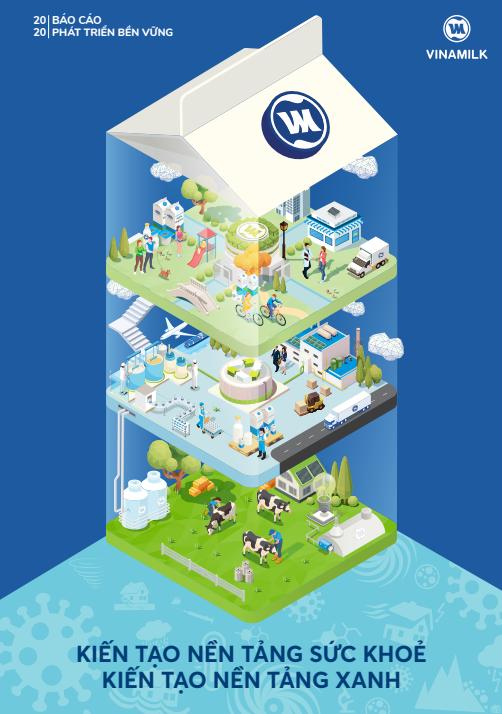 Báo cáo Phát triển bền vững năm 2020 của Vinamilk