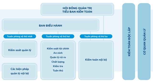 Mô hình 3 tuyến phòng vệ theo thông lệ QLRR và KSNB của Vinamilk.