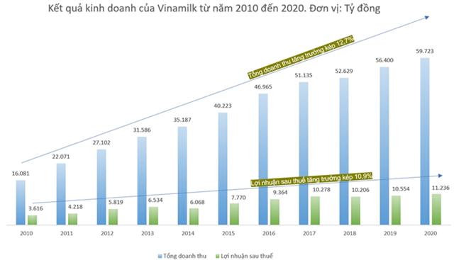 Từ năm 2010 đến nay, quản trị doanh nghiệp góp phần đưa Vinamilk đạt mức tăng trưởng kép về doanh thu là gần 13%.