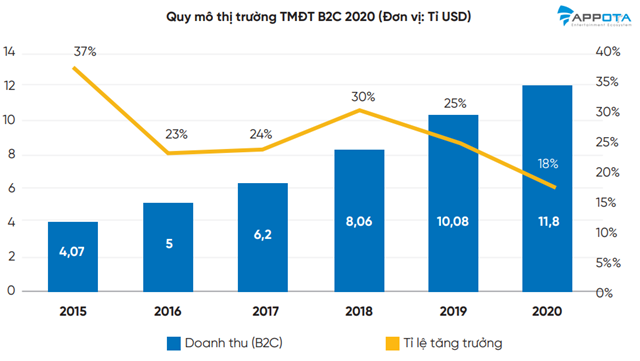 Quy mô thị trường thương mại điện tử 2020.