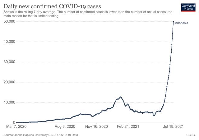 """Số ca nhiễm vượt quá Ấn Độ và Brazil, lý do khiến Indonesia trở thành """"điểm nóng"""" Covid-19 toàn cầu - Ảnh 7"""