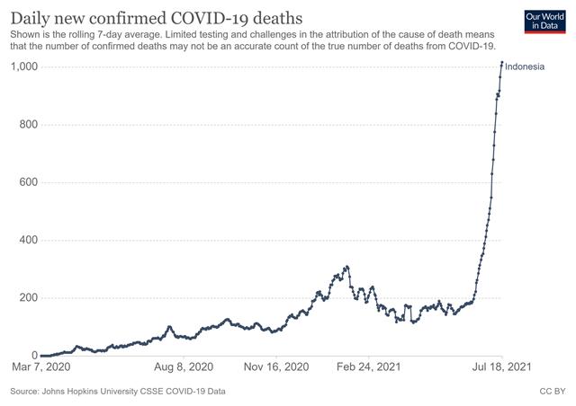 """Số ca nhiễm vượt quá Ấn Độ và Brazil, lý do khiến Indonesia trở thành """"điểm nóng"""" Covid-19 toàn cầu - Ảnh 5"""