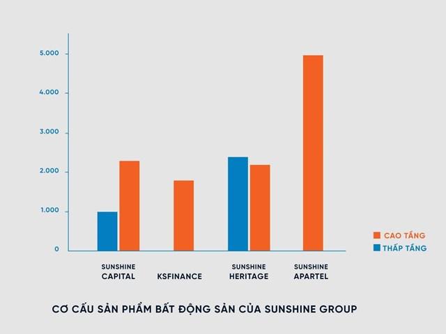 Biểu đồ cơ cấu sản phẩm BĐS chia theo các dòng sản phẩm Sunshine Group cung ứng cho thị trường dự kiến từ nay đến hết 2021