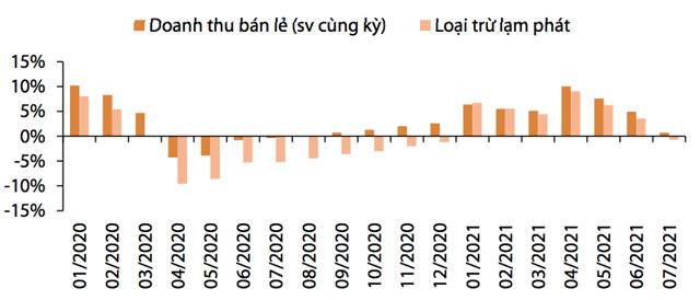 Thêm một tổ chức hạ dự báo tăng trưởng kinh tế Việt Nam 2021: Kịch bản xấu nhất xuống mức 2%, cơ sở ở 4% - Ảnh 3