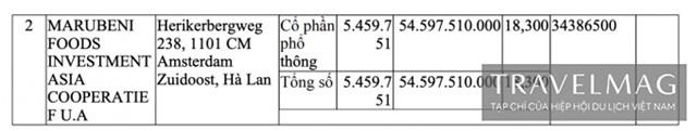 Thông tin 2 các cổ đông nước ngoài tại Công ty cổ phần Acecook Việt Nam